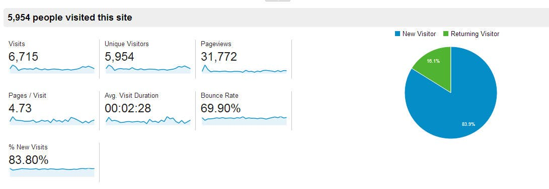 """#5 for Get Traffic to my Website """"www.be3ly.com by sudeepgiri"""