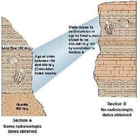 kabiramin tarafından Three Scientific/Educational Illustrations for article How Fossils are Dated için no 11