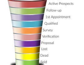 #18 for Sales Funnel Chart by sureetcynthia1