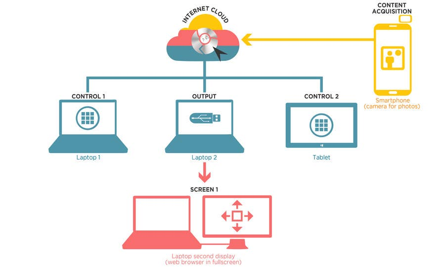 Fantastic Entry 9 By Yongsupark For Illustrate 5 Network Connection Diagrams Wiring 101 Capemaxxcnl