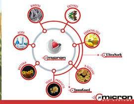 Nro 25 kilpailuun visualization of core technology käyttäjältä program23
