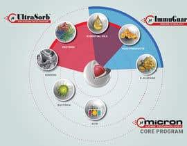 Nro 18 kilpailuun visualization of core technology käyttäjältä Badraddauza