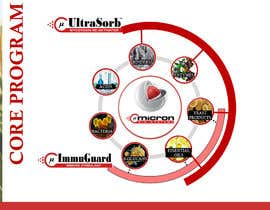 Nro 13 kilpailuun visualization of core technology käyttäjältä sureetcynthia1
