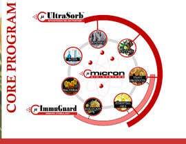 Nro 14 kilpailuun visualization of core technology käyttäjältä sureetcynthia1