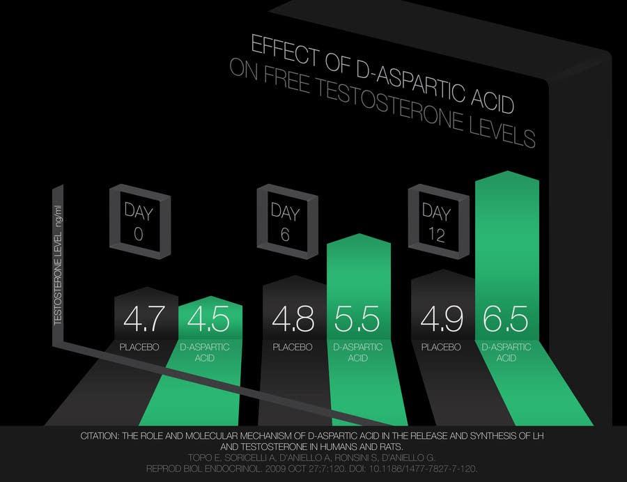 Penyertaan Peraduan #5 untuk Graph / Infographic design