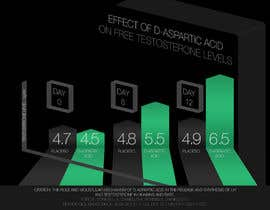 #5 for Graph / Infographic design by Katace