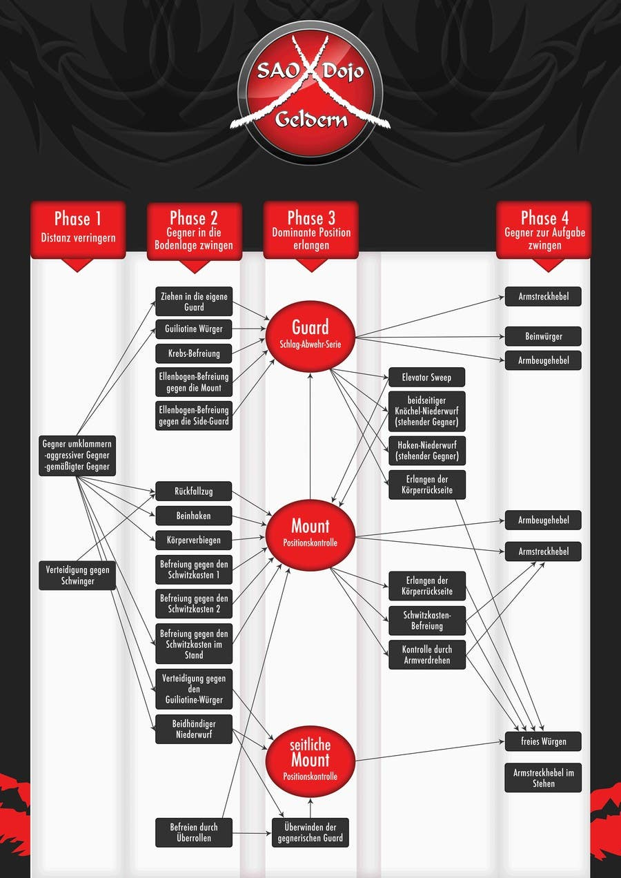 Flowchart for martial arts-curriculum | Freelancer