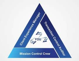 #67 for Mission Control Logo af jogiraj