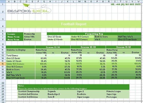 Kilpailutyö #16 kilpailussa Create a Better Looking Excel Report