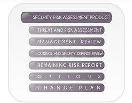#11 for I need some Graphic Design for a security risk assessment process by montmas