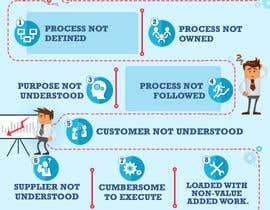 Nro 18 kilpailuun Ten Reasons Business Processes are Broken Infographic käyttäjältä aindrila1985