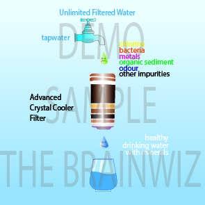 Konkurrenceindlæg #1 for Water filtration diagram