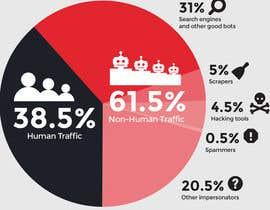 Nro 56 kilpailuun Get Traffic to my Website käyttäjältä online3