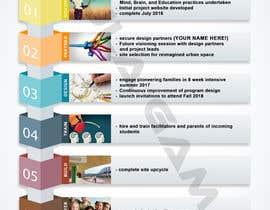 PaulaGamal95 tarafından Infographic Resume için no 2