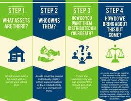 luutrongtin89 tarafından Infographic: The Key Steps of Estate Planning için no 4