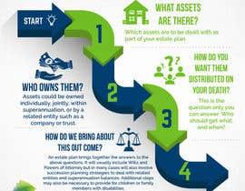 luutrongtin89 tarafından Infographic: The Key Steps of Estate Planning için no 5
