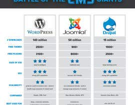 Work2Hard4U tarafından Whats should I use to upgrade my website WordPress,Joomla or Drupal için no 6