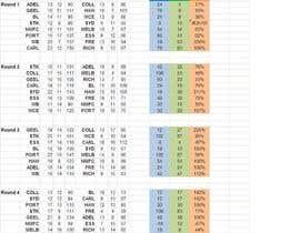 #7 for AFL - Statistics in a spreadsheet af thistlel59