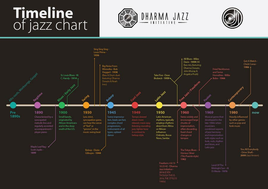 Entry #2 by howthesun for Timeline of jazz chart | Freelancer