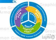 Graphic Design Konkurrenceindlæg #42 for Graphic Design for LogMeIn