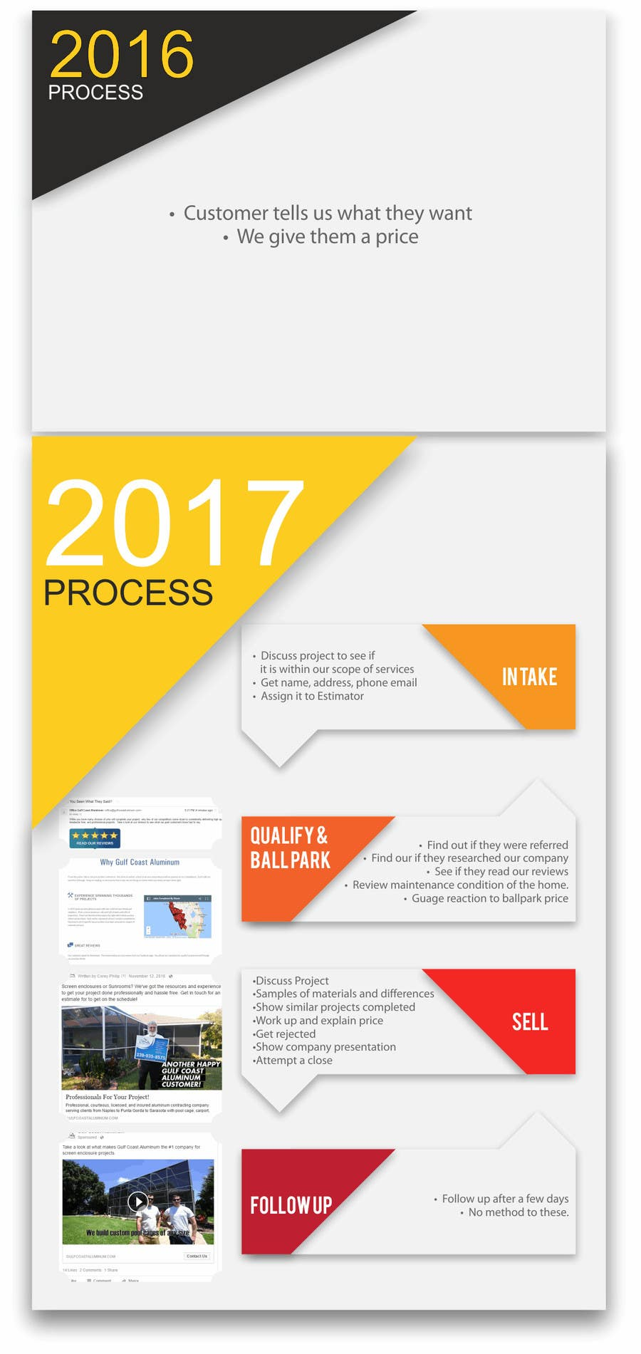 Contest Entry #5 for Design: Sales Process Graphic