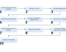 #1 for Grafica de procesos by david12mg