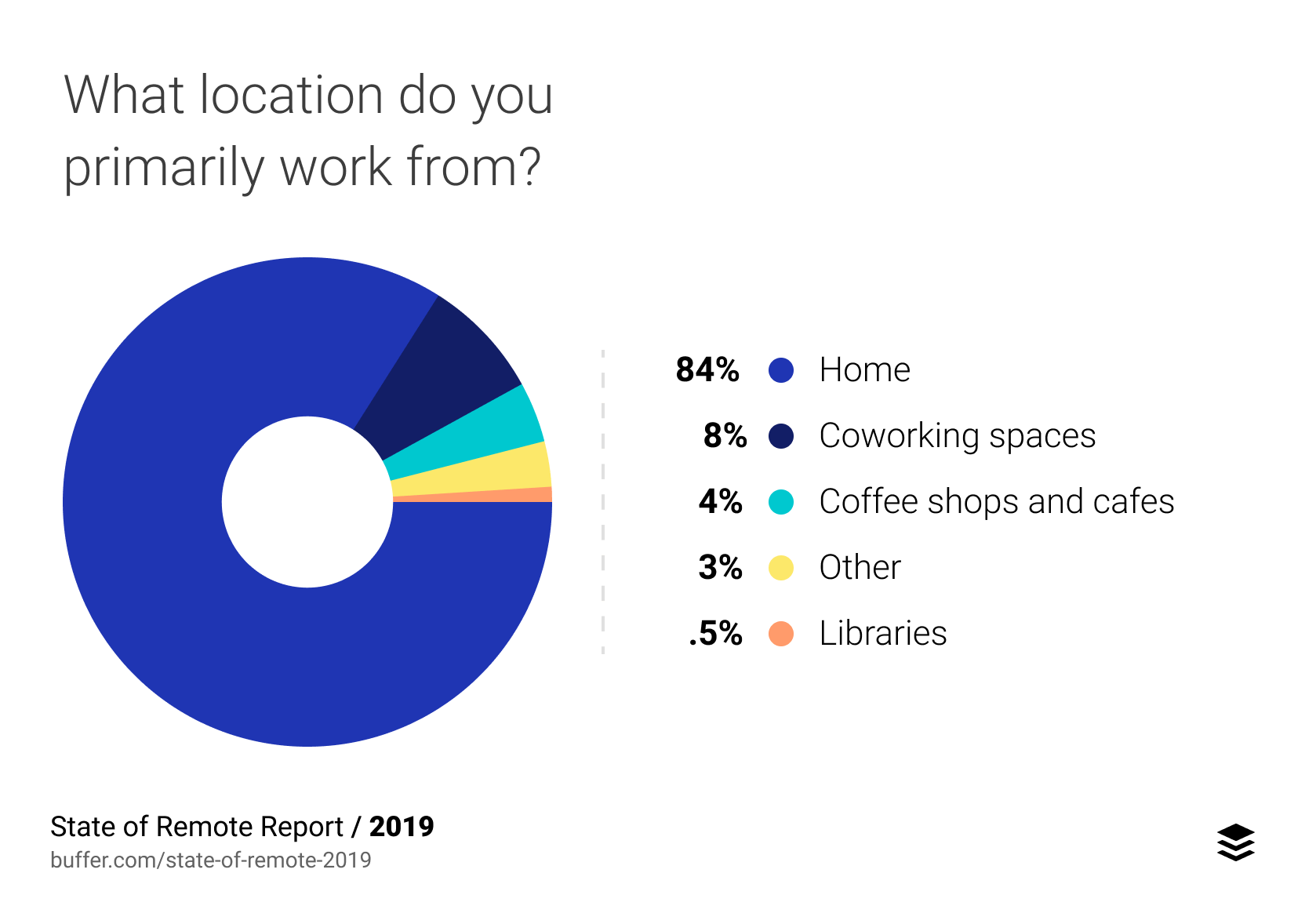 remote employee office preference