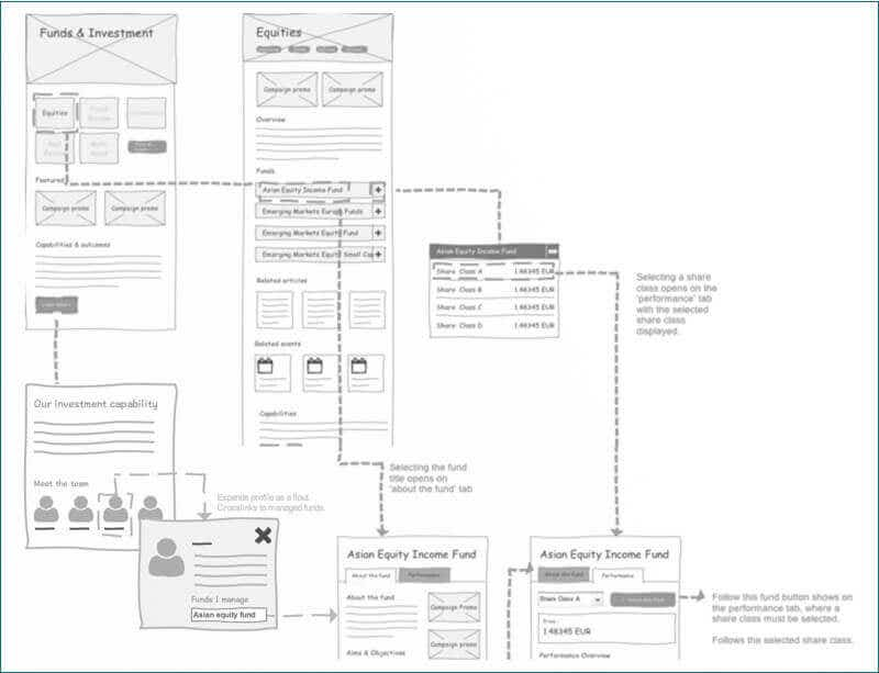 wireflow design