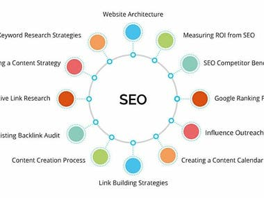 I can do  Search Engine optimization (SEO).