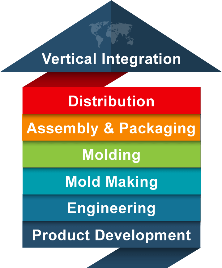 vertical supply chain