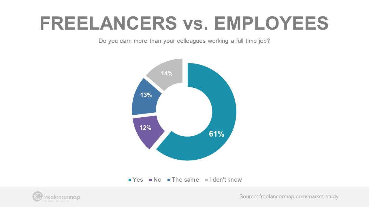 freelancers earn more money than employees