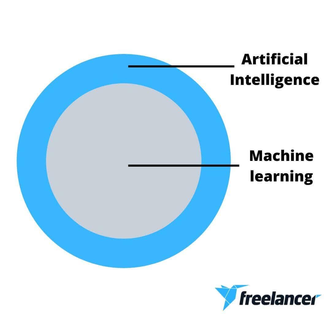 machine learning vs ai