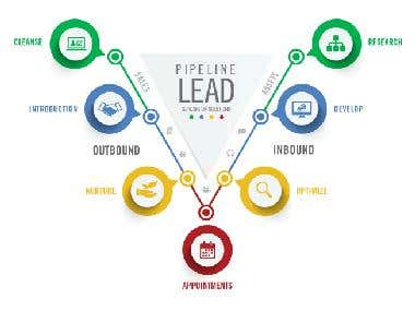 I am able to collect any kind of leads.