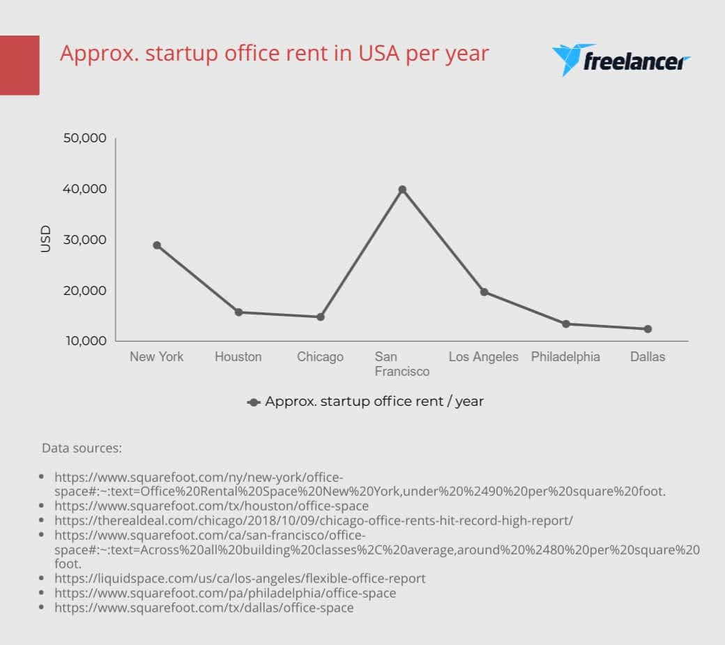Startup office rental costs USA