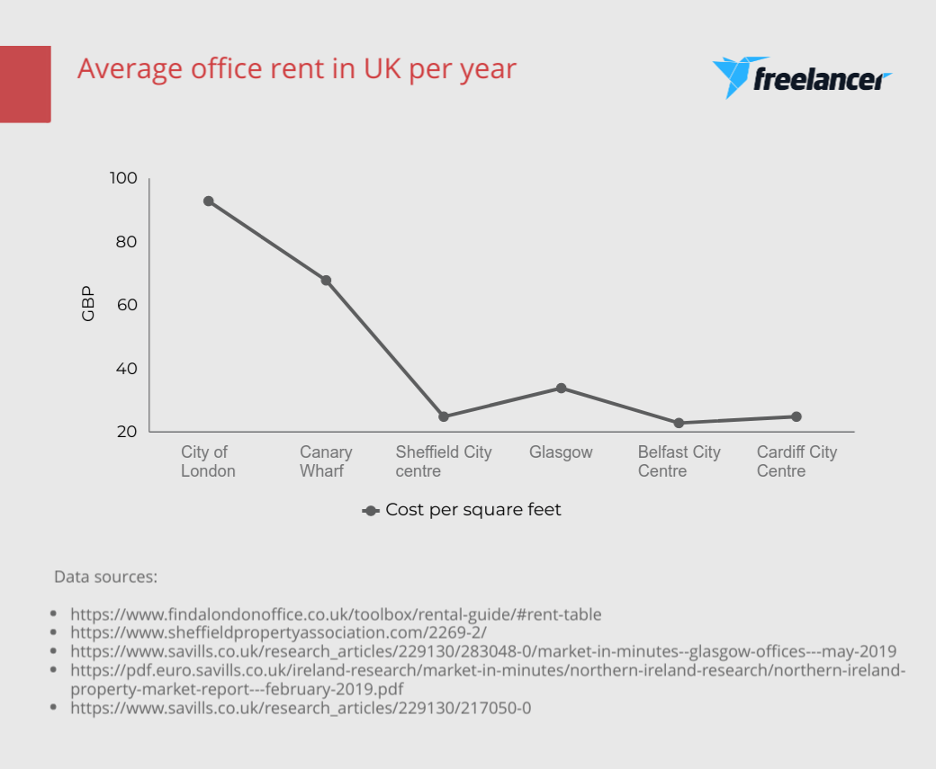 Average yearly office rent in the UK