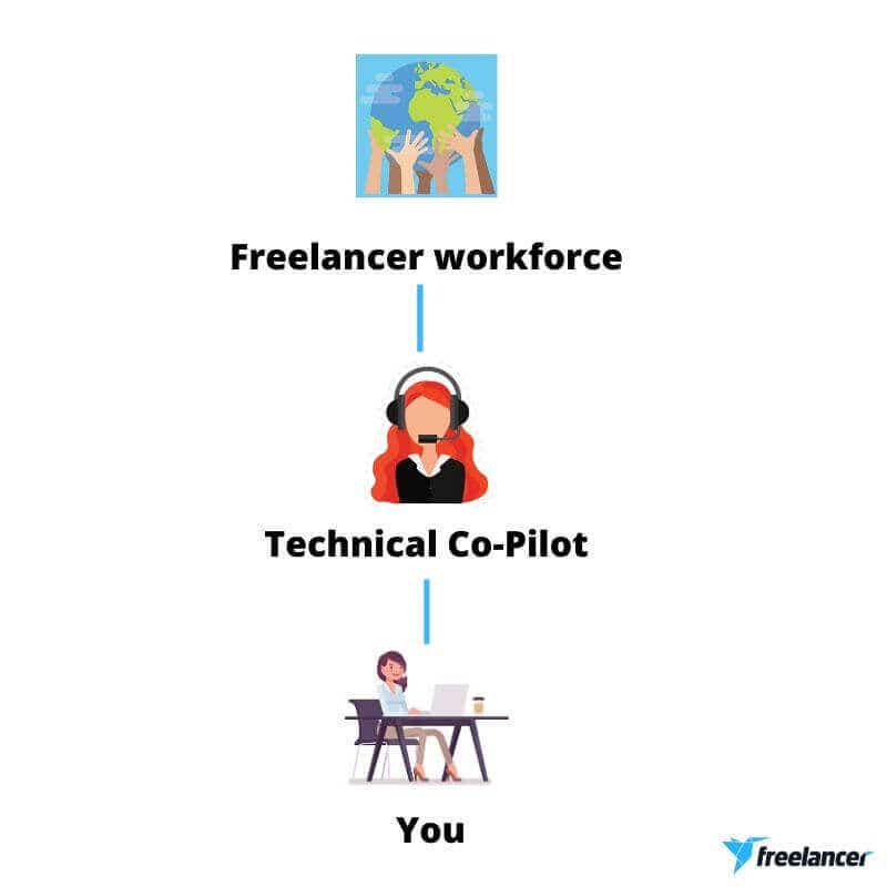 technical co-pilot freelancer.com