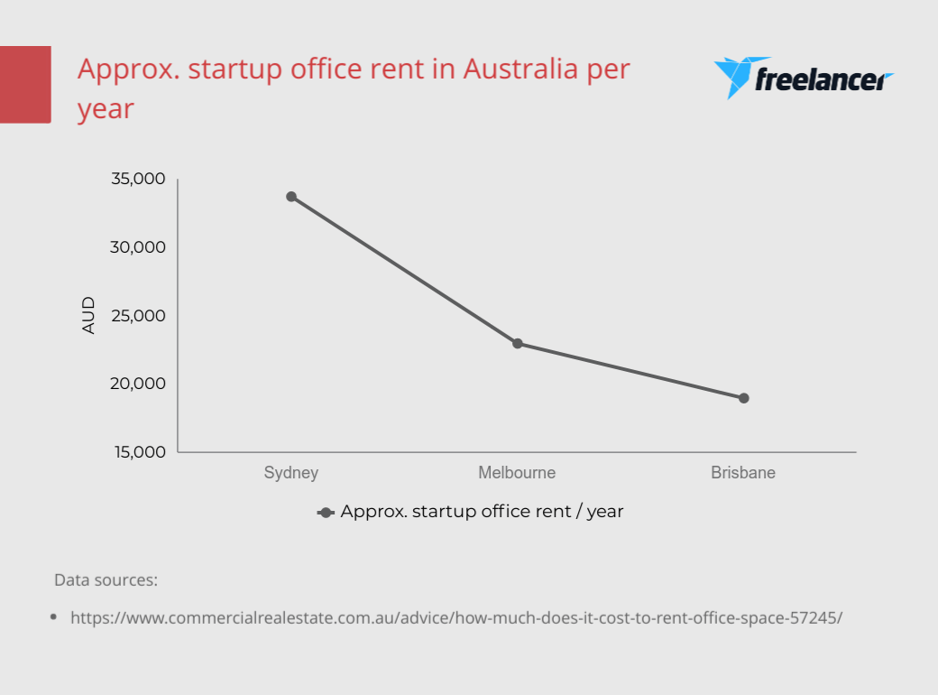 Startup office rental costs Australia