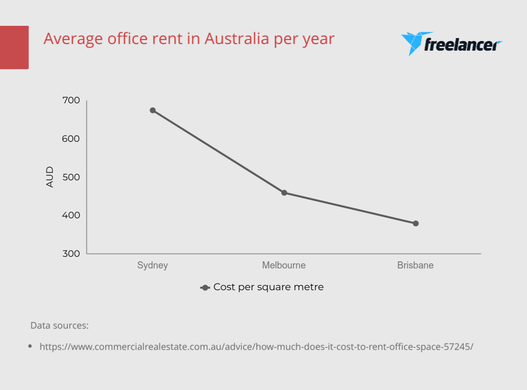 average office rental costs Australia