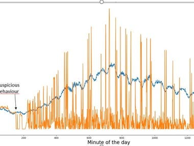Identified anomalous behaviour in data by analyzing volume of data received over time. Large data volume made it impossible to tag outliers manually. Used change point detection to isolate start incidence and k-means to analyse outliers.