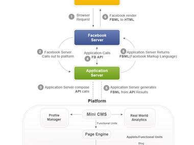 User Interface Design and User Experience Design