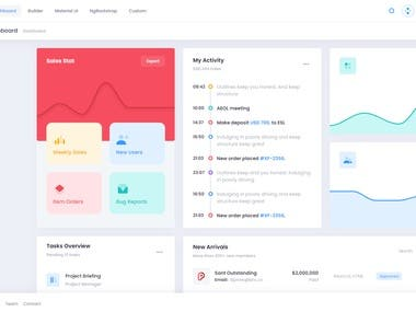 Admin Dashboard using Metronic theme, MEAN stack is the basic stack