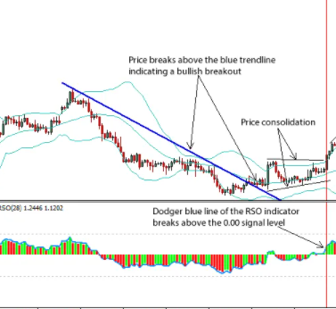 modification of the relative strength Indicator  for the buy and sell signals. With profit gains.