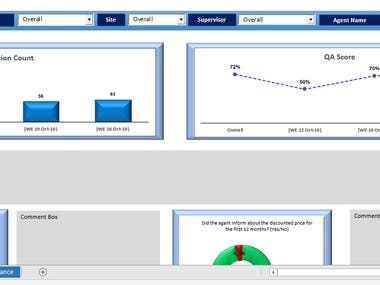 1.Created HP Summary & Quality Dashboards using VBA & Excel Formulas which are related to HP for Quality Checked Data. 2.Combining Different Excel Data in Single Workbook as Arranged Database format for Creating Dashboard in Excel & Power-BI. 3.Created Vonage Dashboards as per Quality related Data Like AutoFail Report, Sales Dashboards, Evaluation dashboard, Homdel Quality Summary etc. 4.Worked In Expedia Dashboard, Amex Dashboard, Virgin Media Dashboard, Telesales Dashboard and Web Scraping through Excel VBA (html and Xml) etc.