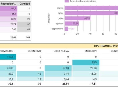 Performance and time KPI tracked in Google Data Studio.