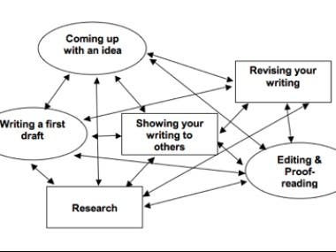 Step by Step process of handling a research paper