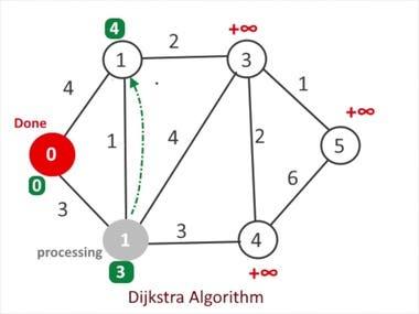 Shortest path algorithm ...