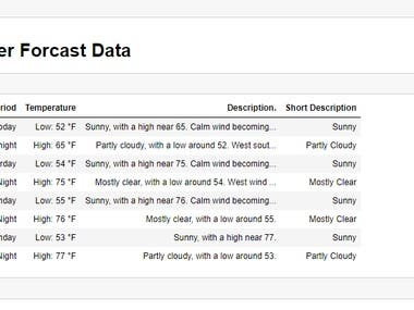In this i  have done weather data scarping from a website