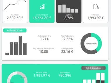 A simple and dynamic dashboard in Google Data Studio. Live data from Google sheets. Time taken : 6 hours