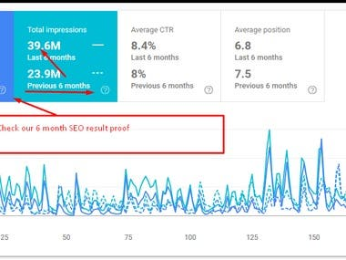 Attached screenshot show we boost website high traffic within 6 month