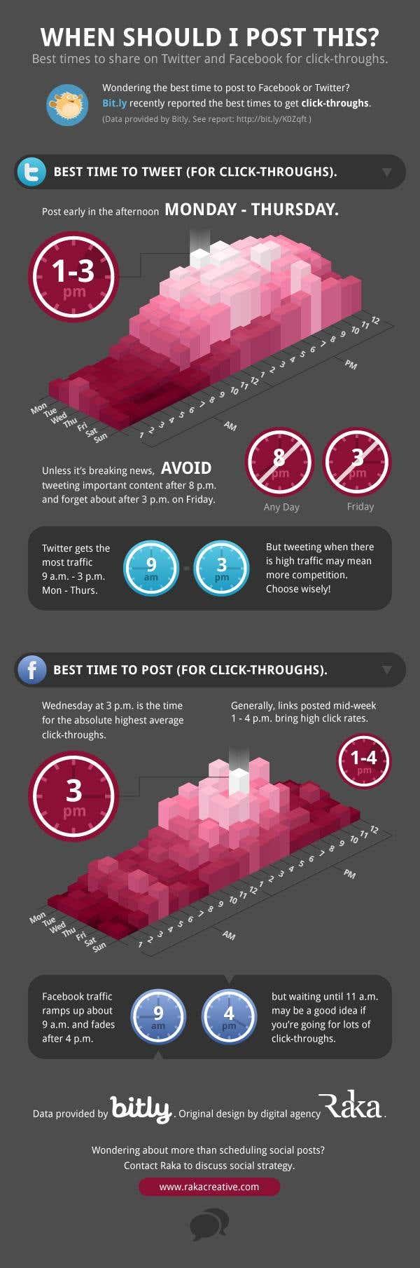 La mejor hora para enviar tweet o facebook post